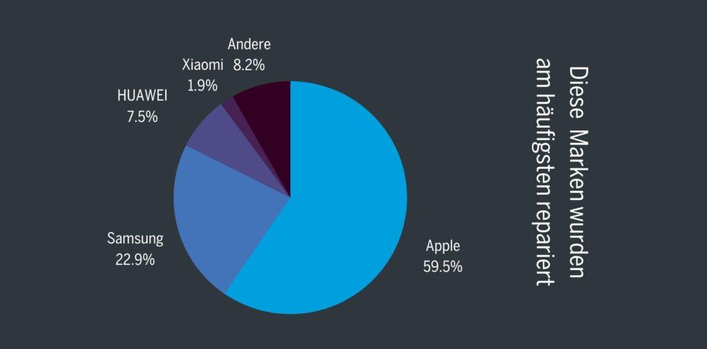 Apple ist die am häufigsten reparierte Marke